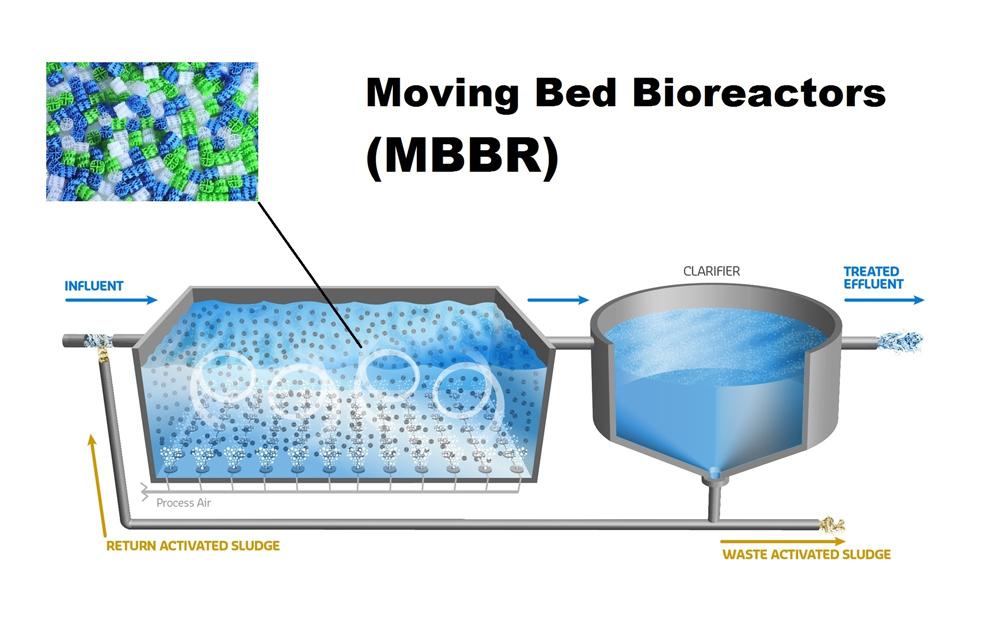 MBBR تصفیه به روش
