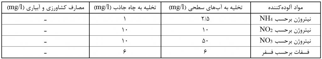 آسان پالایش زسیت بوم _ نیتروژن و فسفر